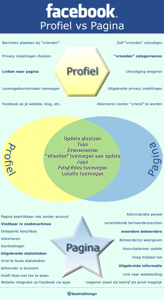 Infographic Facobook profiel VS pagina